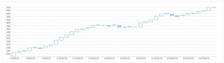 ASP.NET MVC Financial Chart - Line Break Chart