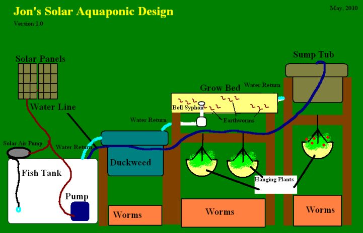 There Are Several Such Manufacturers Who Have In Store For The Aquaponics Enthusiasts A