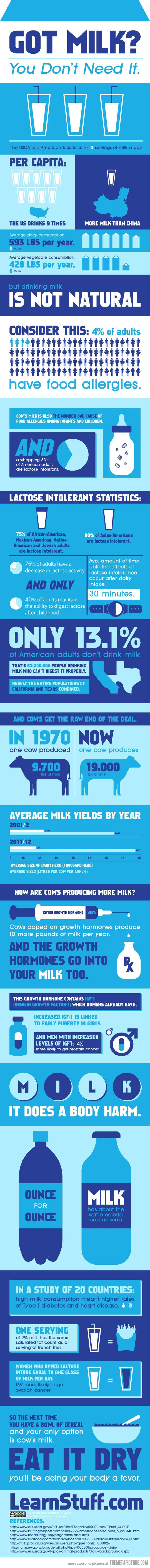an explication why cows milk is unhealthy Milk is not 'unhealthy' to drink all humans (barring a those with a genetically-determined characteristic) are born with the ability to digest milk this is a good thing, because until rather recently, the first food for human babies was milk the ability to digest milk, however, relies on an.