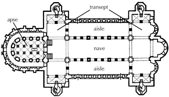 Iglesia de San Miguel. Hildensheim (Alemania), siglo XI. Posee doble transepto y doble ábside, el occidental muy desarrollado, con girola y una gran cripta subterránea. La nave de los transeptos cuenta con dos pisos y tribuna, a la que se accede a través de las torres laterales.