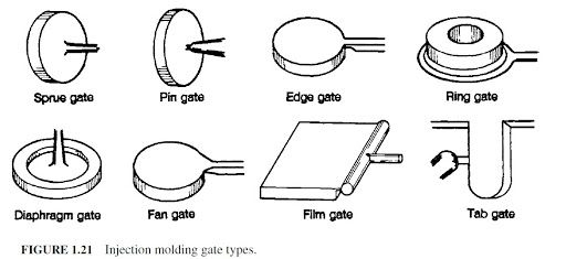 post gate injection molding