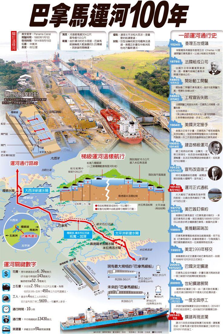 資訊圖表/巴拿馬運河100年 | 圖表看時事 | 國內要聞 | 聯合新聞網