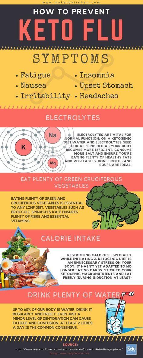 How to prevent keto flu symptoms infographic