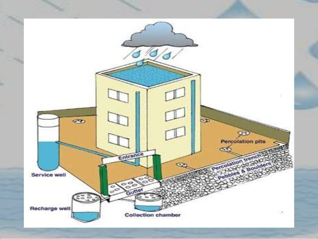 best rainwater harvesting ideas rain collection  essay on rain water harvesting rainwater harvesting urban