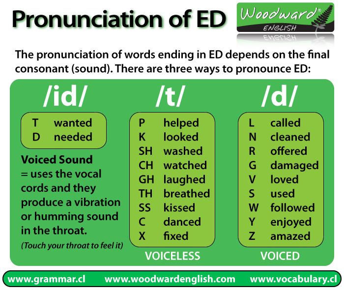 Pronunciation of words ending in ED in English.