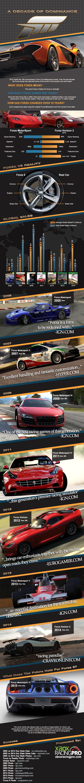 Forza Motorsport xbox Infographic