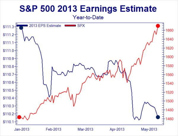 Incredible divergences
