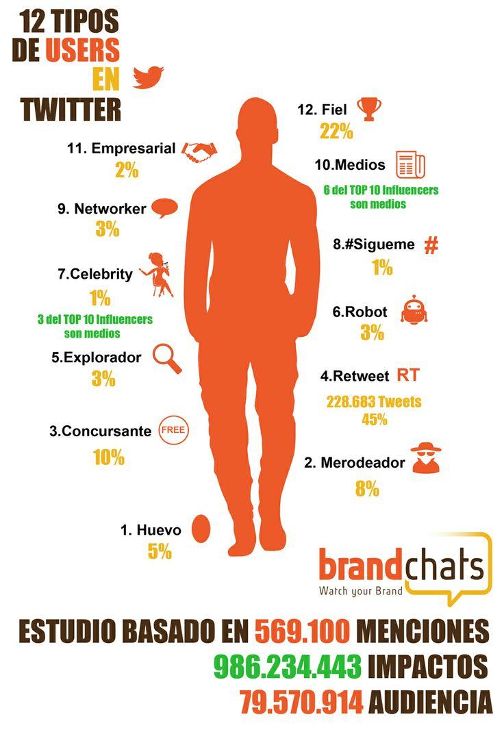 Los 12 tipos de users en Twitter según Brandchats http://www.brandchats.com/los-12-tipos-de-usuarios-en-twitter-segun-brandchats/