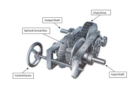 d drive transmission - Google Search
