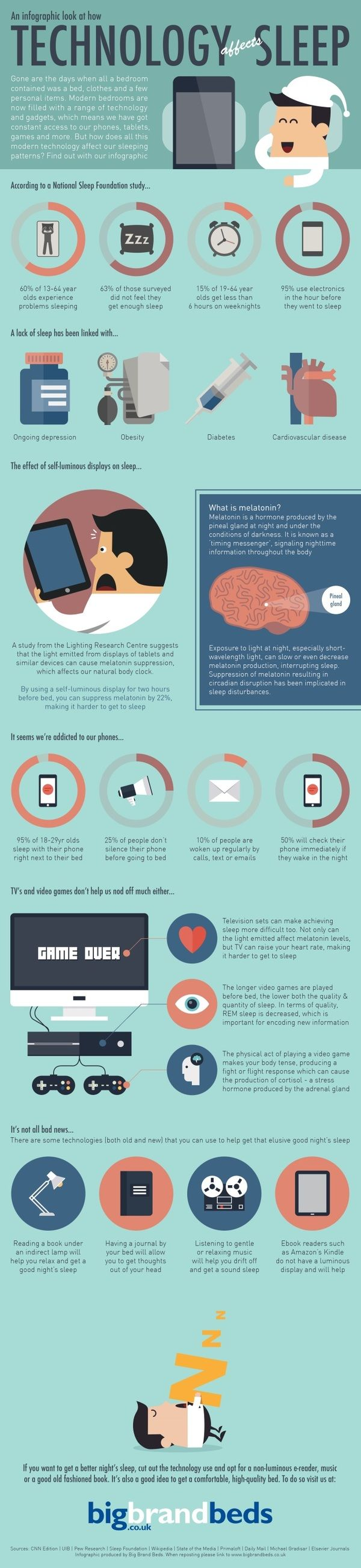 Today I have an infographic from a United Kingdom based cheap bed store called Big Brand Beds all about how technology can affect sleep. The 1st part of the infographic provides statistics from the N…