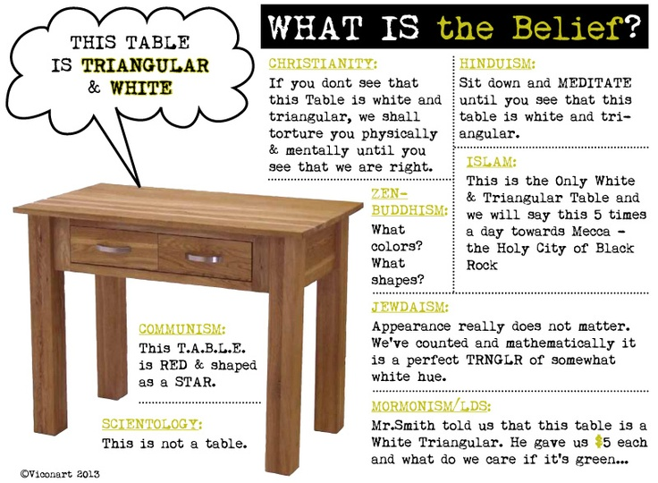 What Is the #Belief? - very #funny, #infographics, #poster, #sign by Viconart