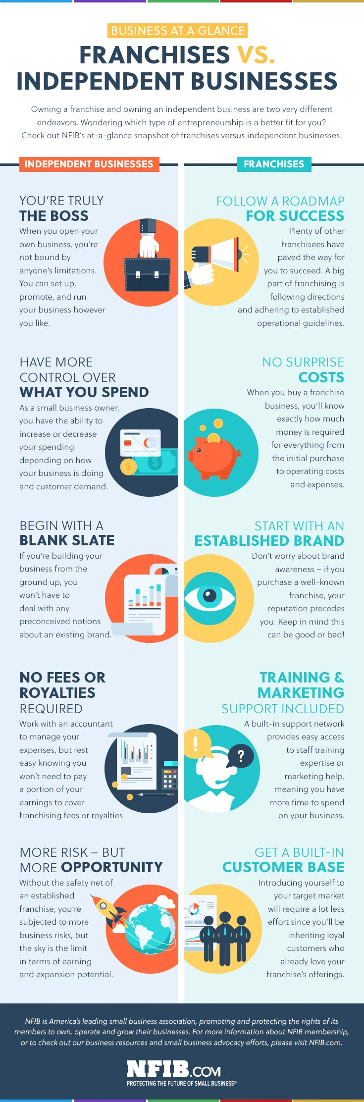 Infographic: Franchises vs. Independent Businesses   NFIB