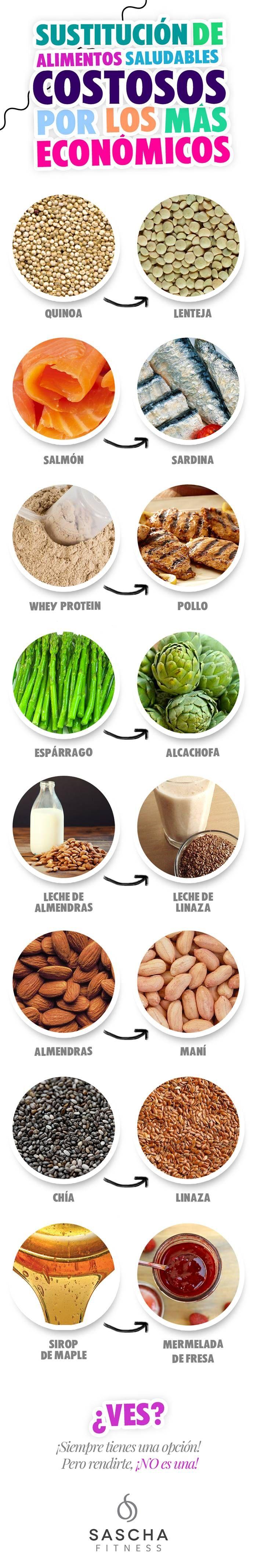 Interesantes sustitutivos para abaratar los costos de una alimentación saludable. #nutricion #infografias #salud