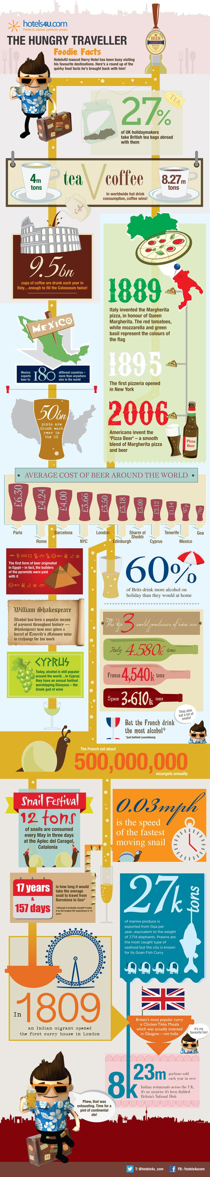 The Hungry Traveller[INFOGRAPHIC]