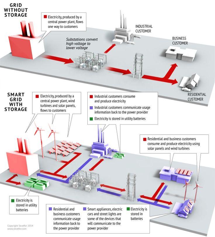 Infographic_-_How_Smart_Grids_Will_Revolutionize_Power_Distribution.jpg (920×1015)