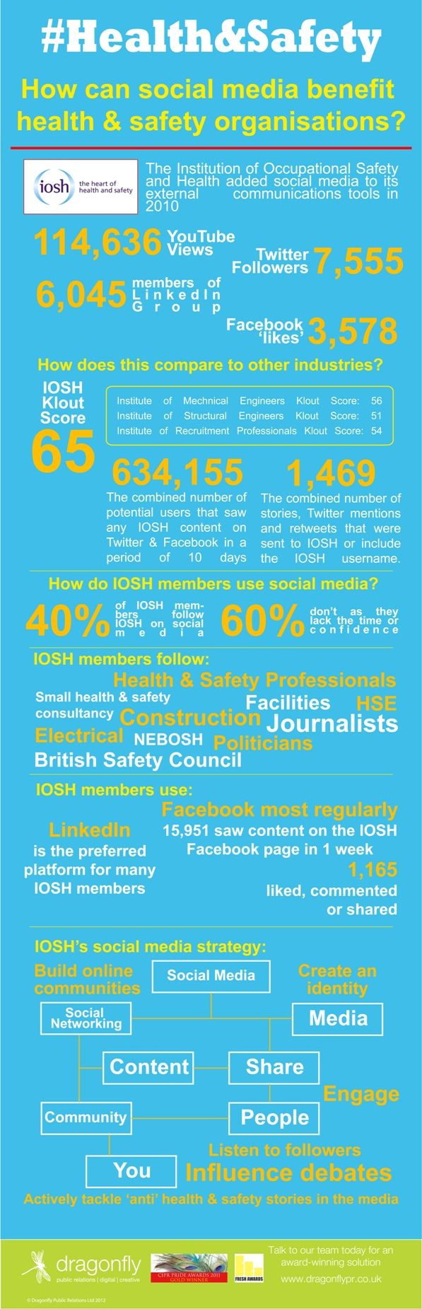 How can social media benefit health & safety organisations #infographic