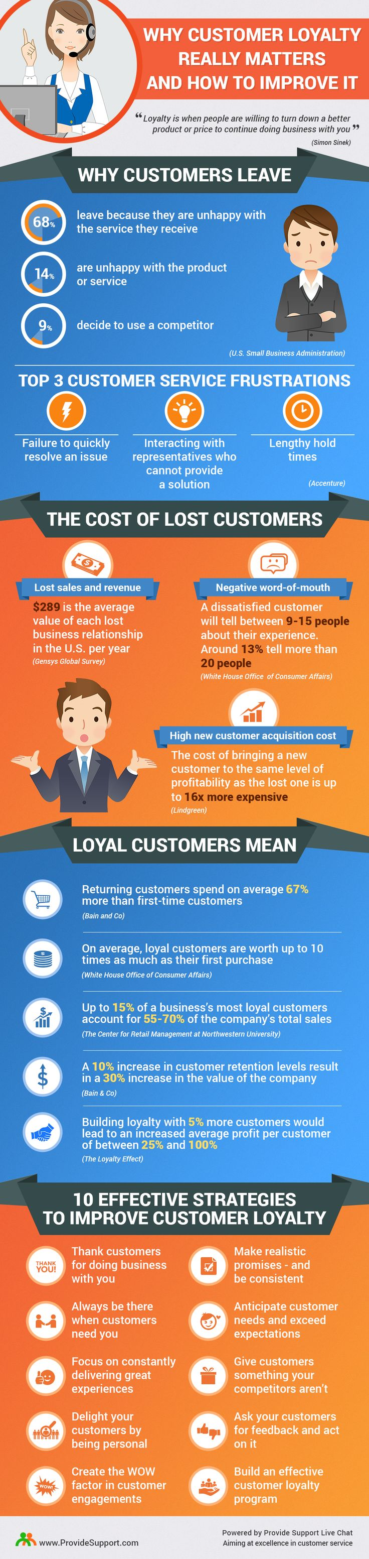 Why Customer Loyalty Really Matters and How to Improve It (Infographic): http://www.providesupport.com/blog/why-customer-loyalty-really-matters-infographic/ #customerloyalty #customerexperience