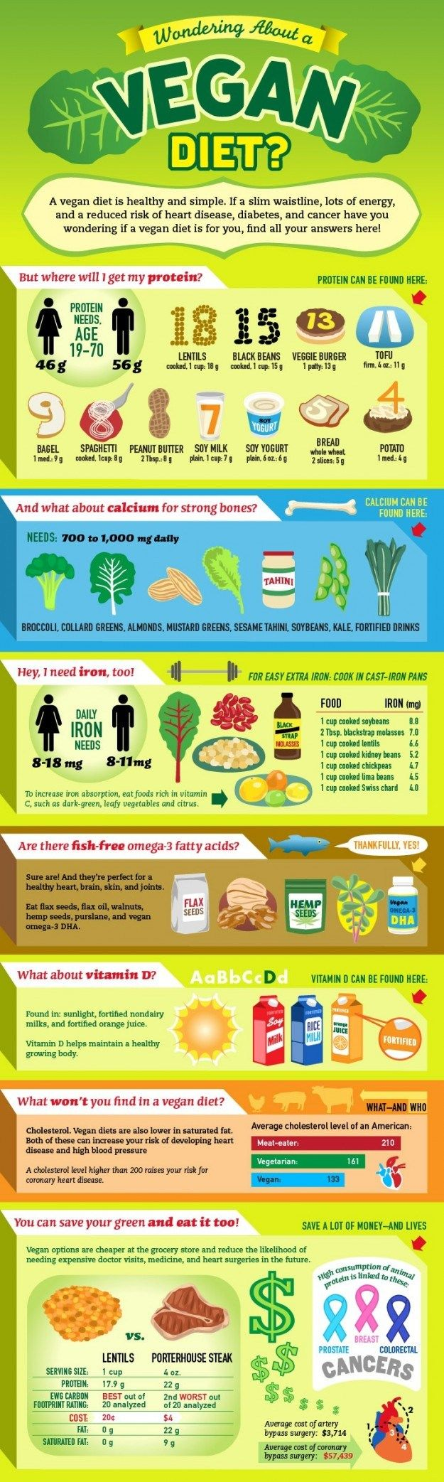 Regarding Vitamin D- Cultivated Mushrooms can provide up to 100% of your DV in one serving! This poster is great but only scratches the surface on vegan health!