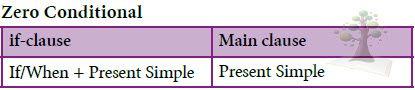 Conditional Sentences (Type zero 1 2)   شرح قواعد ثالث ثانوي   Traveller 5   الترم الأول   Grammar