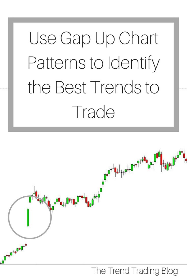 How To Find The Most Profitable Trends Trend Trading Stock