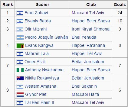 Top Scorers in the Israeli Premier League after 21 games