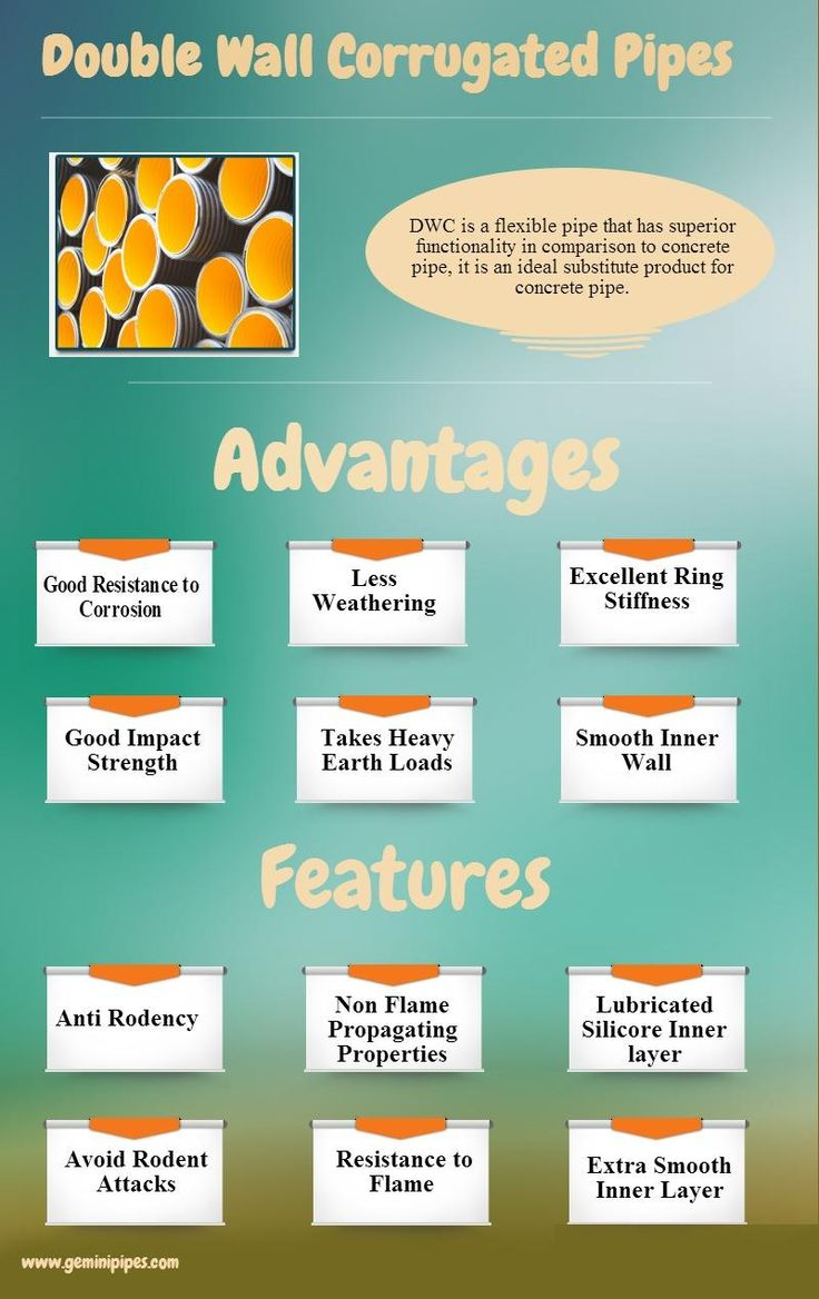 An infographic to depict advantages n features of Double Wall Corrugated pipes...
