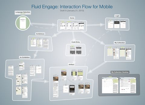Fluid is an open-source software community that designs user interfaces, builds Web tools, teaches inclusive design, integrates interface components into open source applications.  Image: Mobile design, draft 9 - Fluid - Fluid Project Wiki. (https://wiki.fluidproject.org/pages/viewpage.action?pageId=3900010)