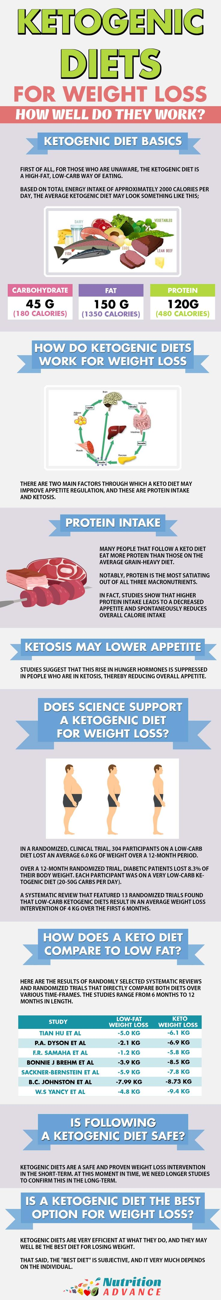 Ketogenic Diets For Weight Loss | Keto is a very low carb diet that is enjoying ...