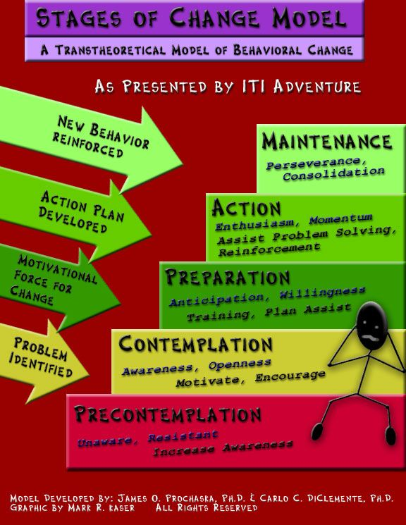 best facilitator presentation ideas and resources images on stages of change a great assesment tool this would make an excellent model to use in a change management or professional development presentation