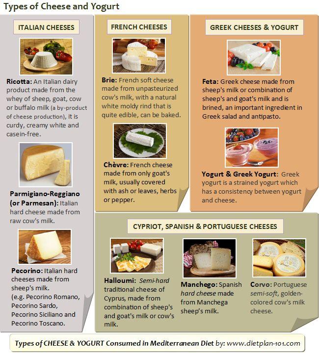 Mediterranean Diet Food Cheese List