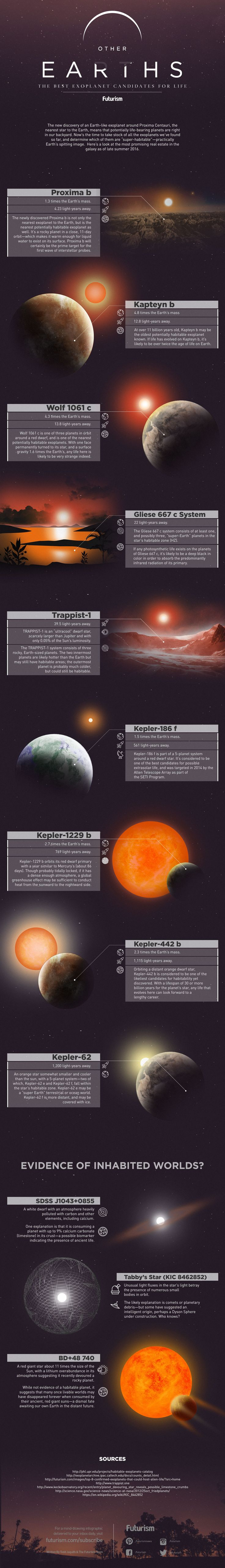 The discovery of Proxima b means that habitable exoplanets are right in our backyard. Here's a look at the most promising real estate in the galaxy.