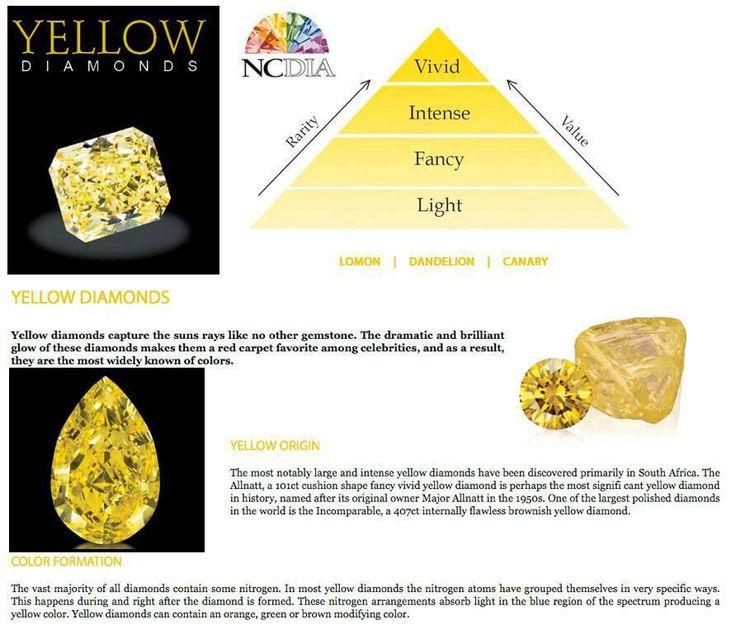70 best Diamond Education images on Pinterest