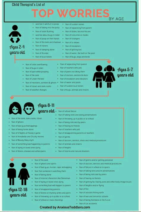 This is an excellent quick visual for CCLS and parents to be able to understand what a child of each developmental age may be fearful about. This can help adults address these concerns even if they aren't openly discussed by the patient.