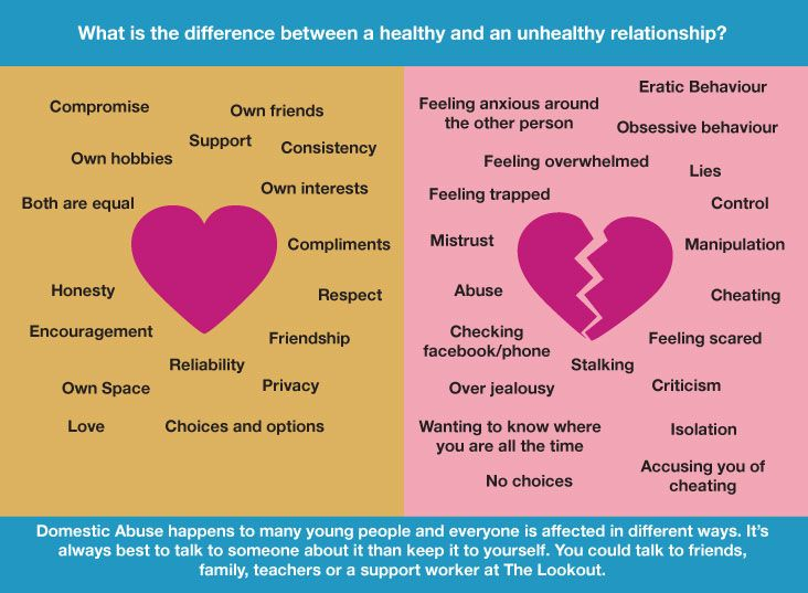 Healthy relationship characteristics and unhealthy