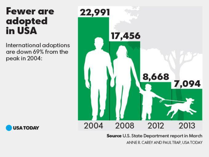 Fewer children adopted