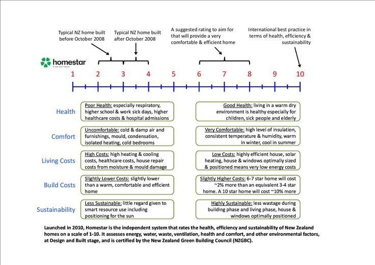Homestar rating system Building efficiency