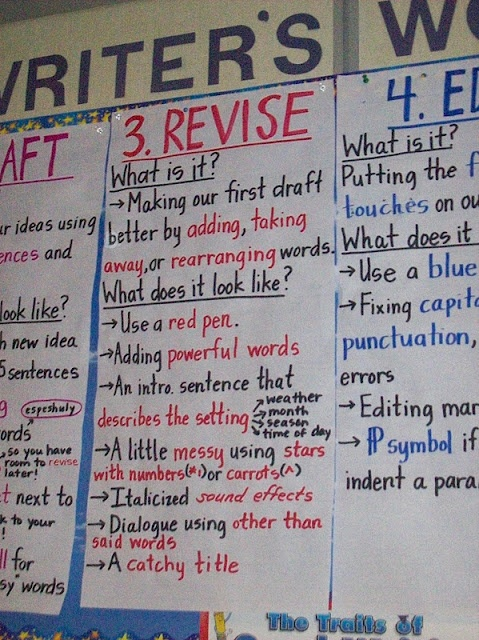 What's involved in each stage of writing (planning, drafting, revising, editing)?