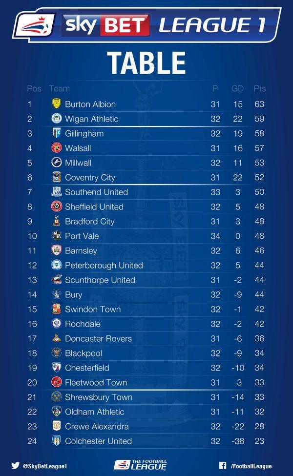 Sky bet football league tables