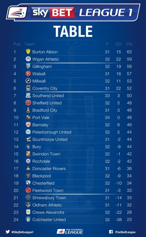 1000 images about sky bet league 1 d3 on pinterest for Football league tables