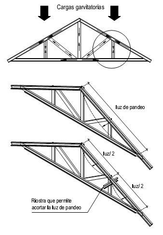 Construcción con Acero Liviano: 6.4 Rigidización de Techos | Consul Steel