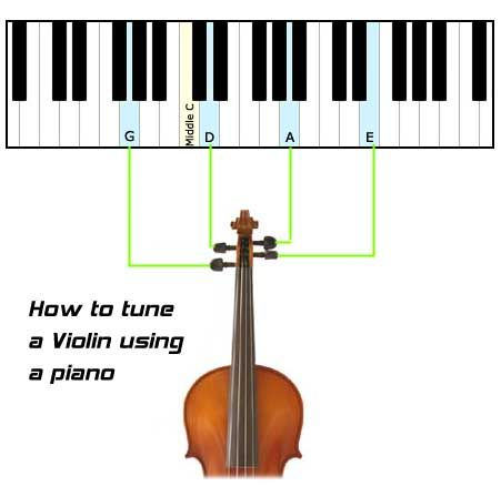 How to Tune the Violin - Details on how to tune a violin using various methods such as tuning using electronic tuners, a piano, and even tuning a violin to itself.  Also offers useful information and tips on tuning the violin.