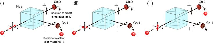 (Phys.org)—A combined team of researchers from France and Japan has created a decision-making device that is based on basic properties of quantum mechanics. In their paper published in Scientific Reports (and uploaded to the arXiv preprint server), the team describes the idea behind their device and how it works.