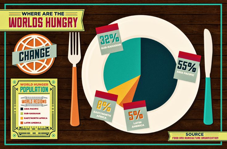 WHERE ARE THE WORLD'S HUNGRY?