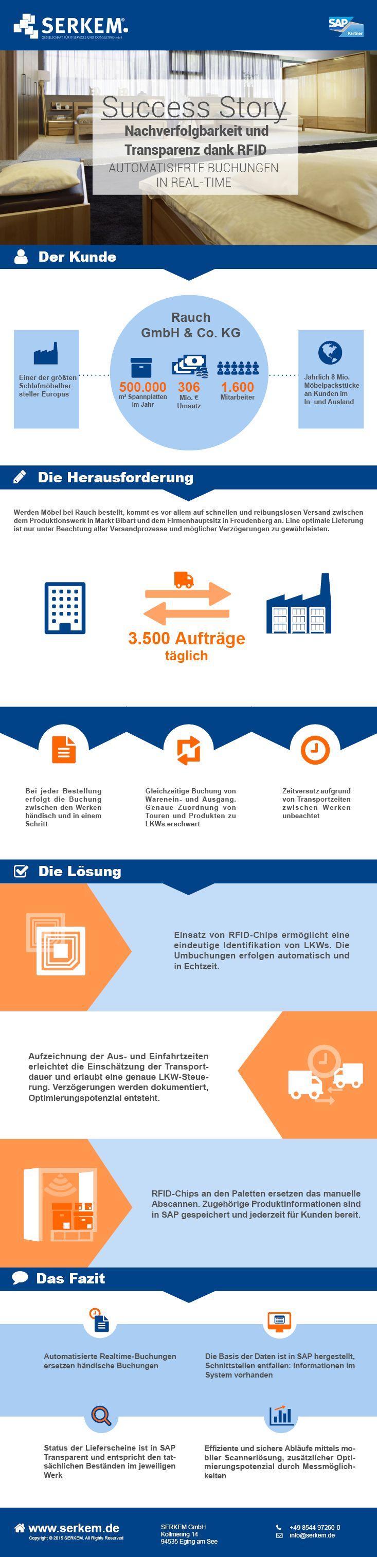 Nachverfolgbarkeit und Transparenz dank RFID. Kundenprojekt bei Rauch Möbel: Automatisierte Buchungen in Real-Time.
