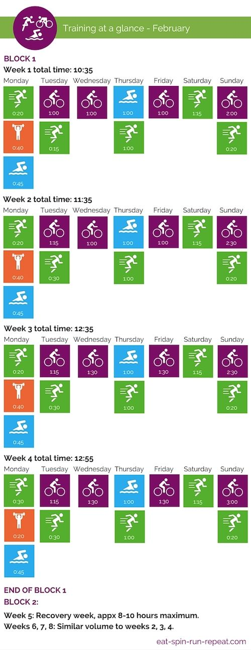 Ironman 70.3 Training at a Glance- February - Eat Spin Run Repeat