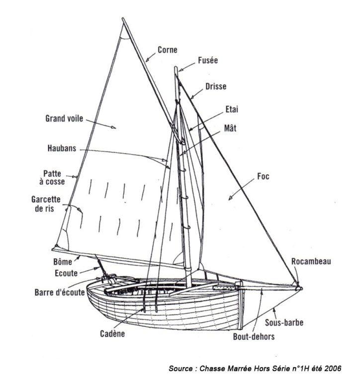 Termes Techniques Du Greement Accastillage Bateau Bateaux Chaloupe