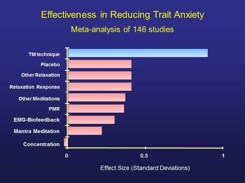 The study found that the Transcendental Meditation program had more than twice the effect size on reducing trait anxiety as all other treatments. All the other techniques scored no better than a placebo. The exception was Concentration Meditation, which was less effective than a placebo, indicating that concentration and control of the mind can exacerbate anxiety. https://www.facebook.com/TM.UK.Women