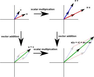Distributivity of scalar multiplication with respect to vector addition