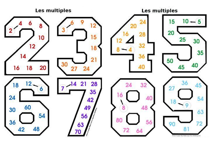 Les 25 meilleures id es de la cat gorie tables de for Apprendre les tables facilement