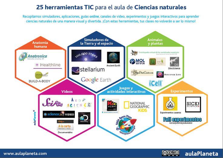 25 herramientas TIC para el aula de Ciencias naturales | aulaPlaneta